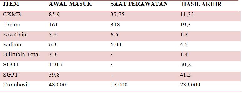 tabel perkembangan
